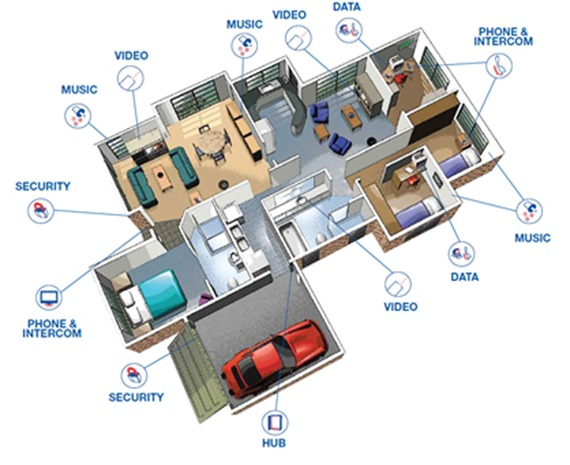 smart house wiring diagrams smart image wiring diagram hdmi home wiring diagram smart hdmi auto wiring diagram schematic on smart house wiring diagrams