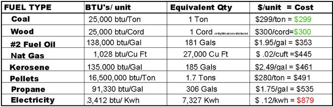 Cost To Convert From Oil To Natural Gas Heating
