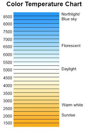 Light Color Temperature Chart - Austin recessed lights - Austin can lights - Austin pot lights - Licensed Austin Electrician