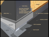 Roof Flashing - How To Properly Flash a Roof or chimney