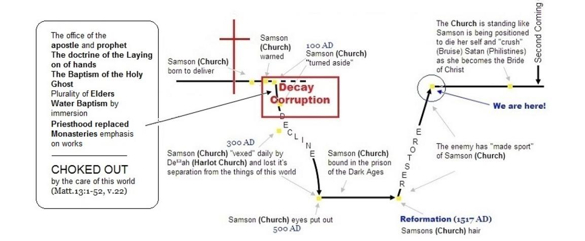 The church did not complete the blueprint bibleteachingonline101 phase 2 page 4 cont from page 3 malvernweather Gallery