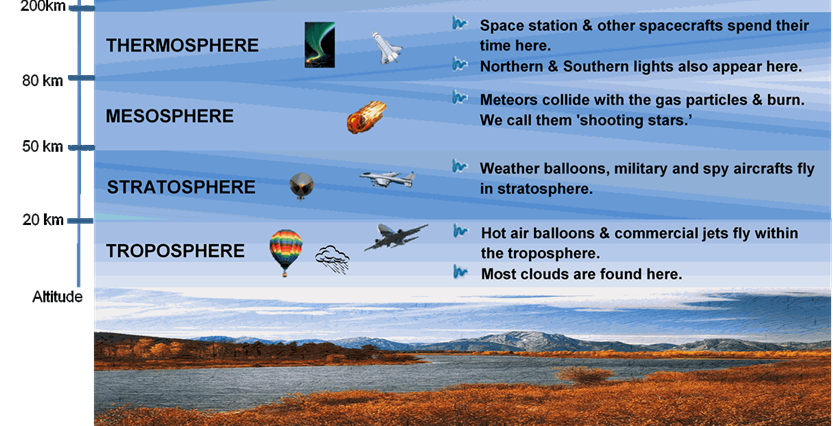 Download image Thermosphere Definition PC, Android, iPhone and iPad ...