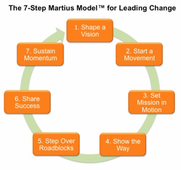 7-step process of Martius Model™ for leading change