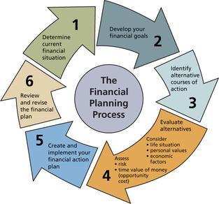 el paso tx personal financial planning financial planning