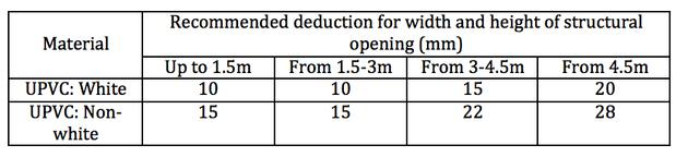 UPVC deductions
