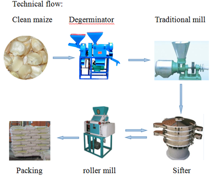 technical flow chart of small scale maize milling machine