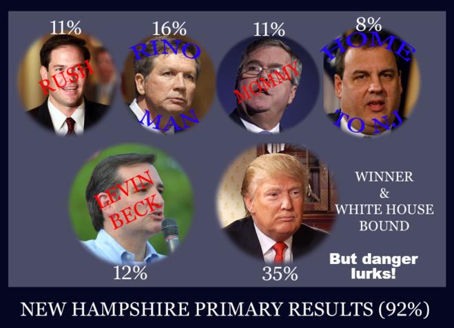 Six against Trump