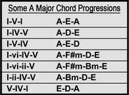 Some A Major Chord Progressions