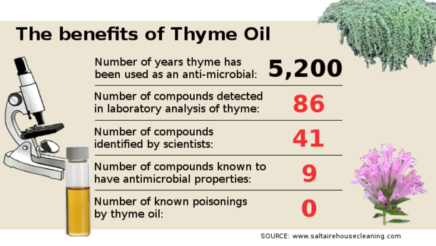 Thyme Oil, All Natural Cleaning