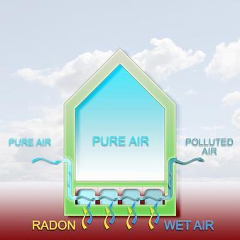 Radon Gas Graph