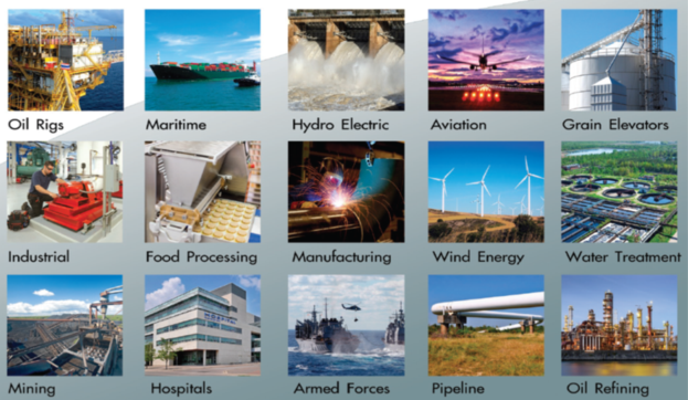 various industries picture