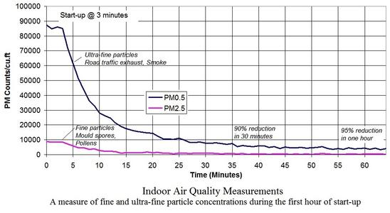 Indoor Air Quality Measurements