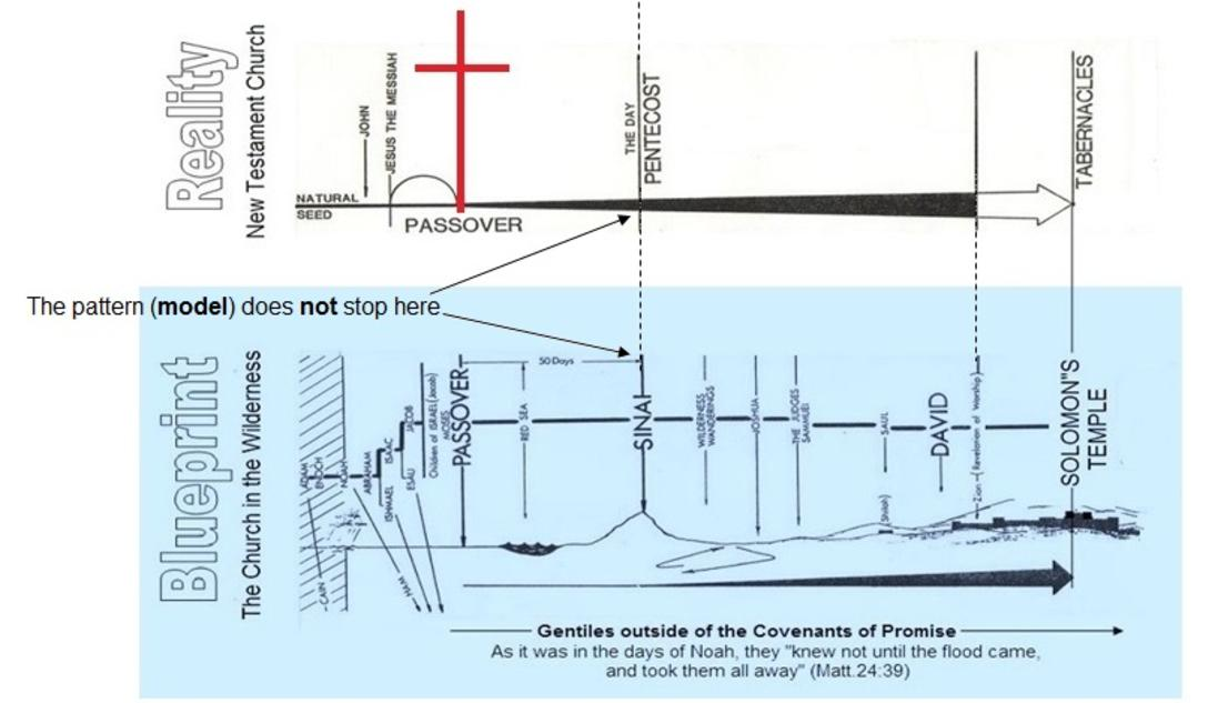 How the blueprint is fulfilled in the new testament church next phase 2 page 4 the 1st cent church did not complete the blueprint malvernweather Images
