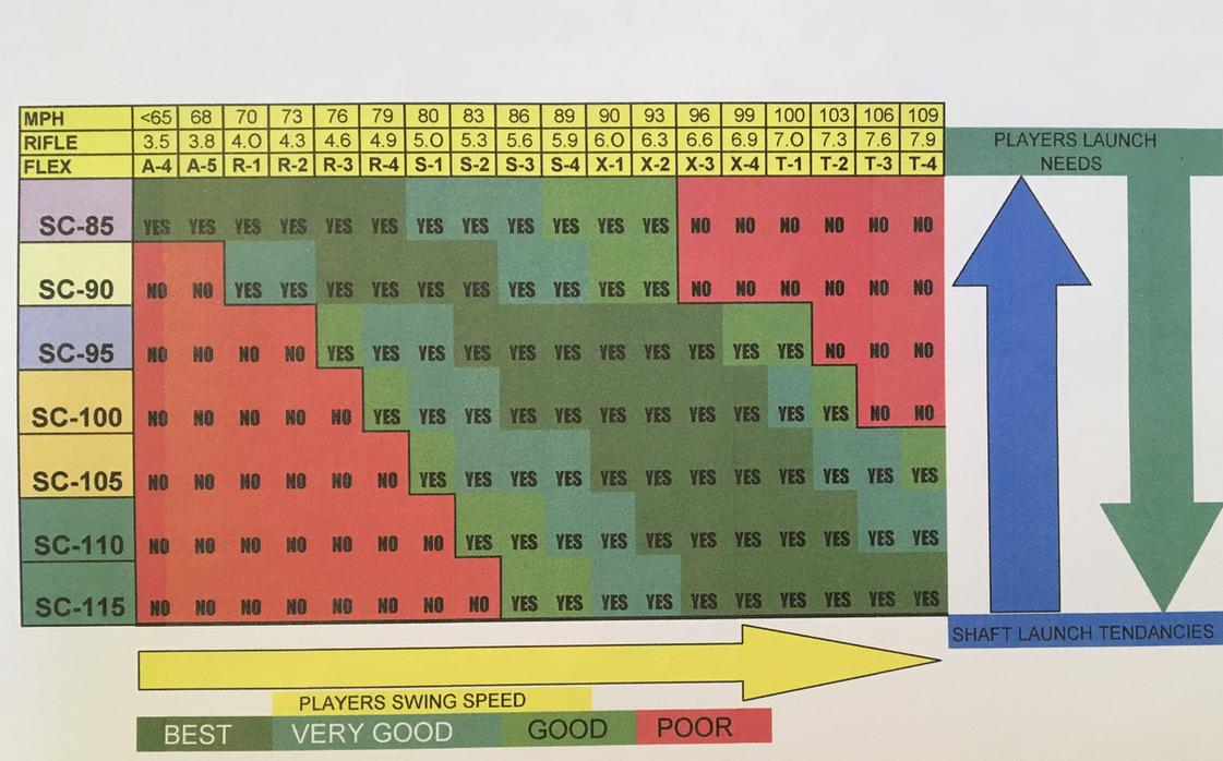E21 golf shafts e21 golf e21 scandium tipping charts e21 golf