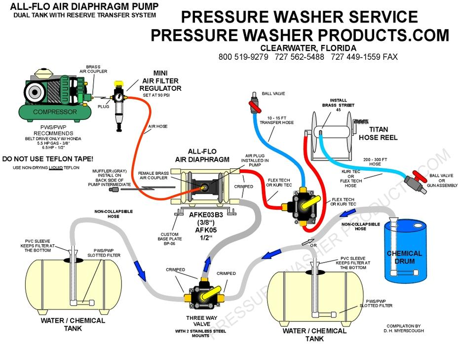 two tank softwash plumbing, chemical transfer plumbing for Aodd Pump, all flo pump plumbing diagram, Rex the Pump Guru