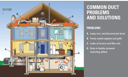 ACCA Manual D® - Residential Duct Systems - proper residential HVAC duct design
