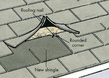 Repair Roof Shingle, Roof Repair, Flat Roof Repair