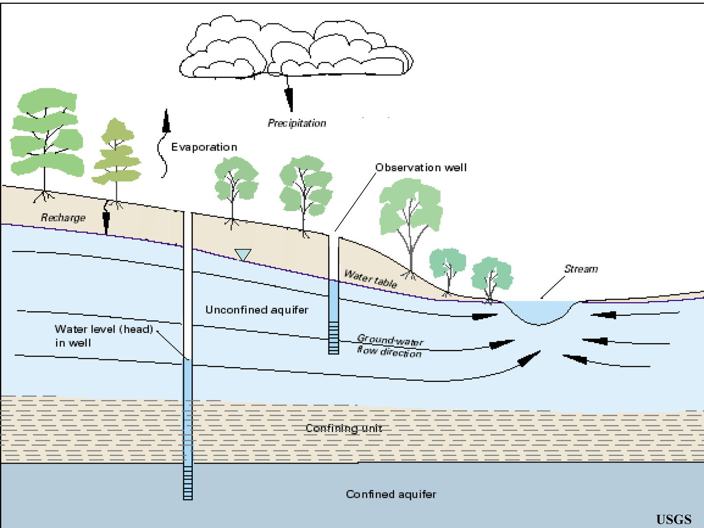 Groundwater for Soil zone definition