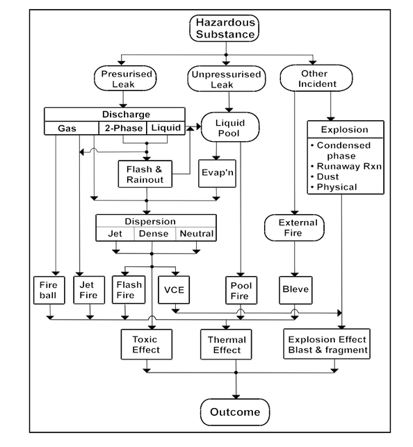 "Flow diagram extract from - Consequence Phenomena and their Interrelationship. Copyright and source acknowledged as The International Association of Oil and Gas Producers. Report No. 434-7, ""Consequence Modelling"", March 2010."