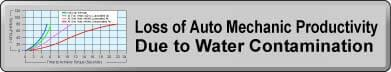 Loss of Auto Mechanic Productivity Due to Water Contamination