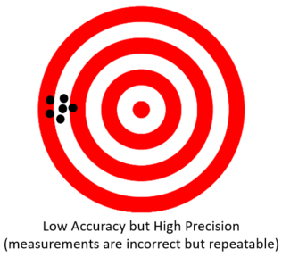 Low Accuracy High Precision