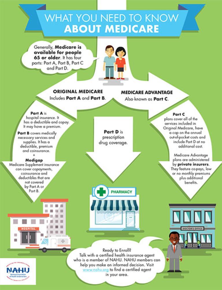 NAHU Medicare Illustration