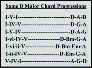 Some D Major Chord Progressions