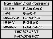 More F Major Chord Progressions