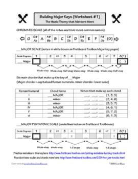 Major Keys Worksheet by Fretboard Toolbox