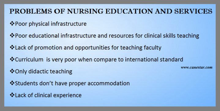 Nursing education and problems, India
