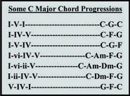 Some C Major Chord Progressions