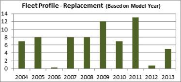 fleet replacement graph