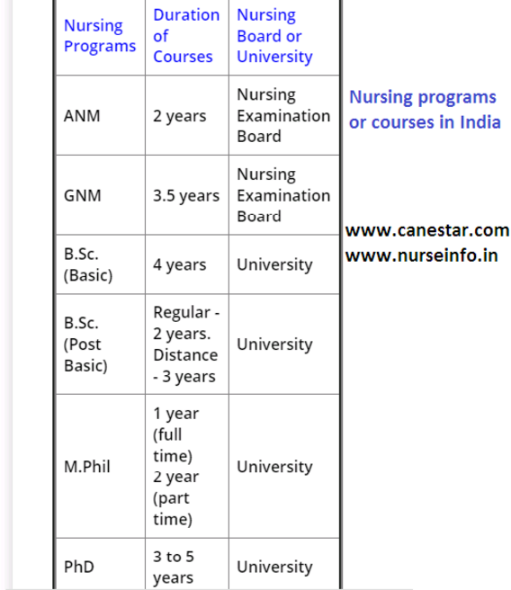 LIST OF NURSING COURSE OR PROGRAM IN INDIA