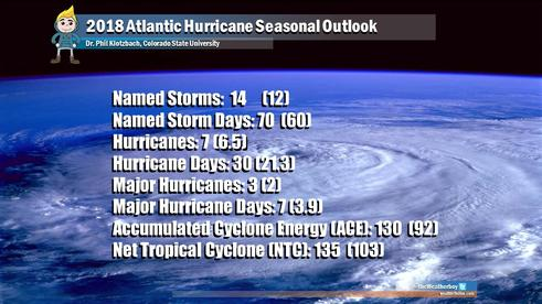 Hurricane seasonal outlook; 2018 hurricanes; 2018 hurricane prediction; hurricane roof protection; atlantic hurricanes; hurricane predictions; hurricane safety; roofing contractor; hurricane season protection