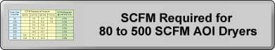 SCFM Required for 80 ti 500 SCFM AOI Dryers