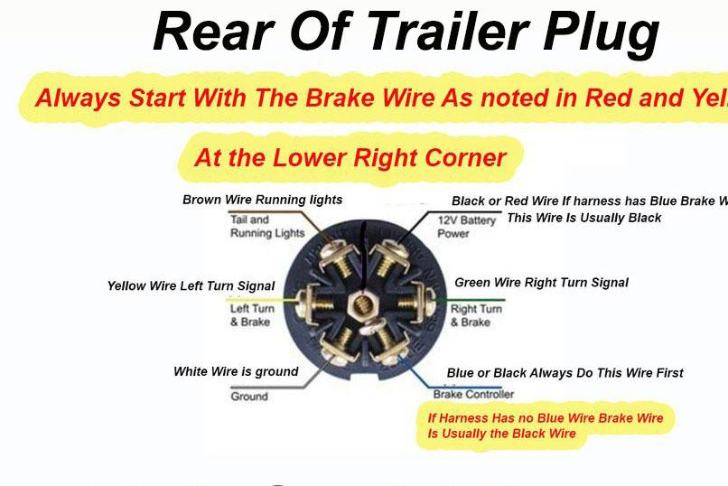 [SCHEMATICS_49CH]  7 Way Trailer Plug Wiring Diagram | Wiring Diagram On 7 Way Trailer Plug |  | Top Shelf Trailers
