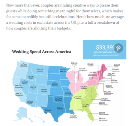 What does a wedding cost?\'
