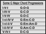Some G Major Chord Progressions
