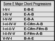 Some E Major Chord Progressions