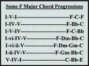 Some F Major Chord Progressions
