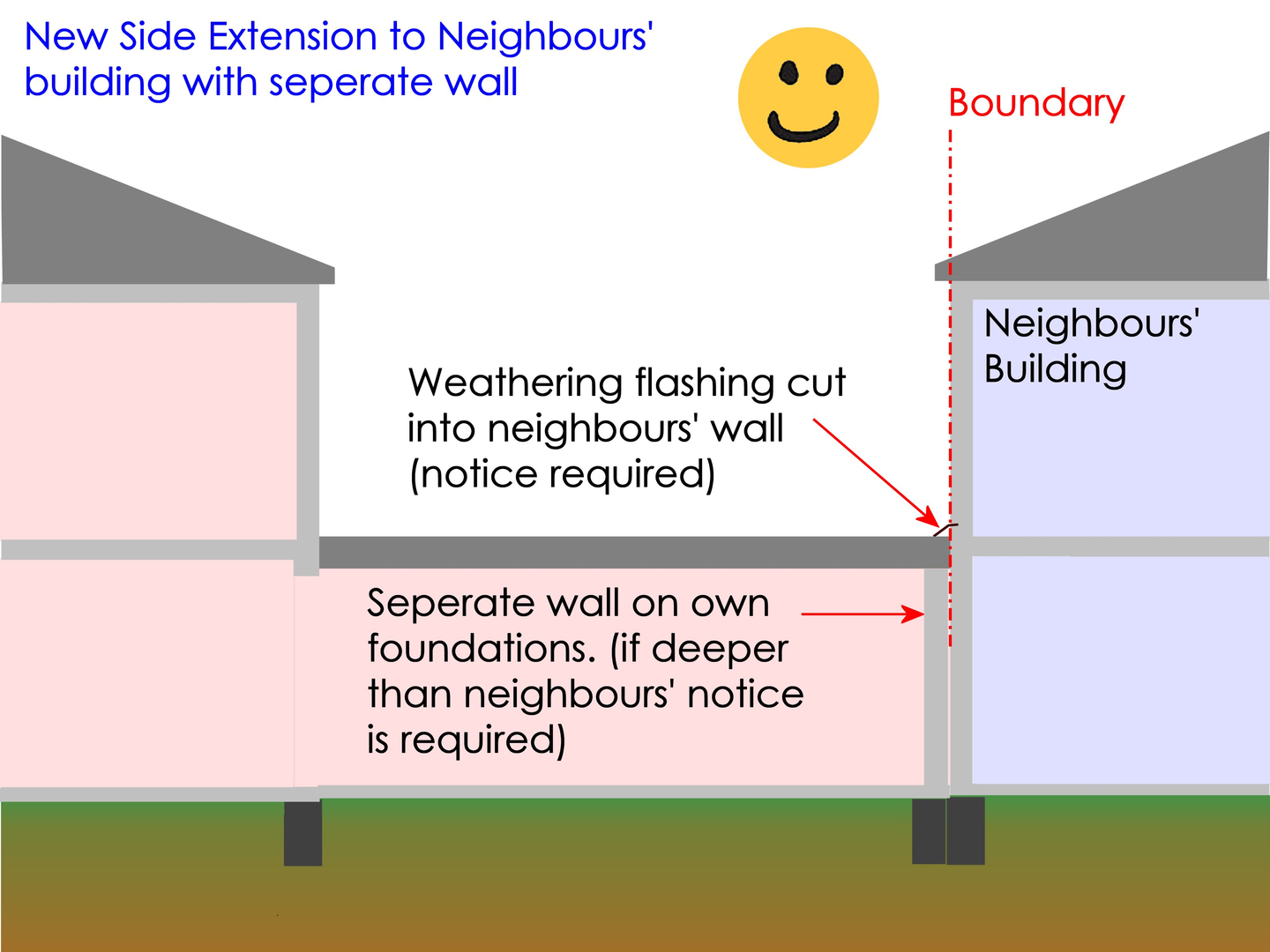 London party wall surveyors enclosing upon a neighbours wall turns the wall into a party wall and requires the neighbours agreement platinumwayz