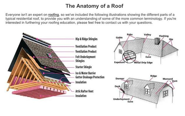 Houston general contractor; anatomy of a residential roof; parts of a roof; roofing terminology; houston roofers; experienced roofers in Houston; premiere roofer in Houston; roof knowledge; know your roof; Texas roofing; anatomy of a roof; what to know about my roof; Houston roofing contractors