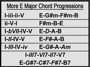 More E Major Chord Progressions