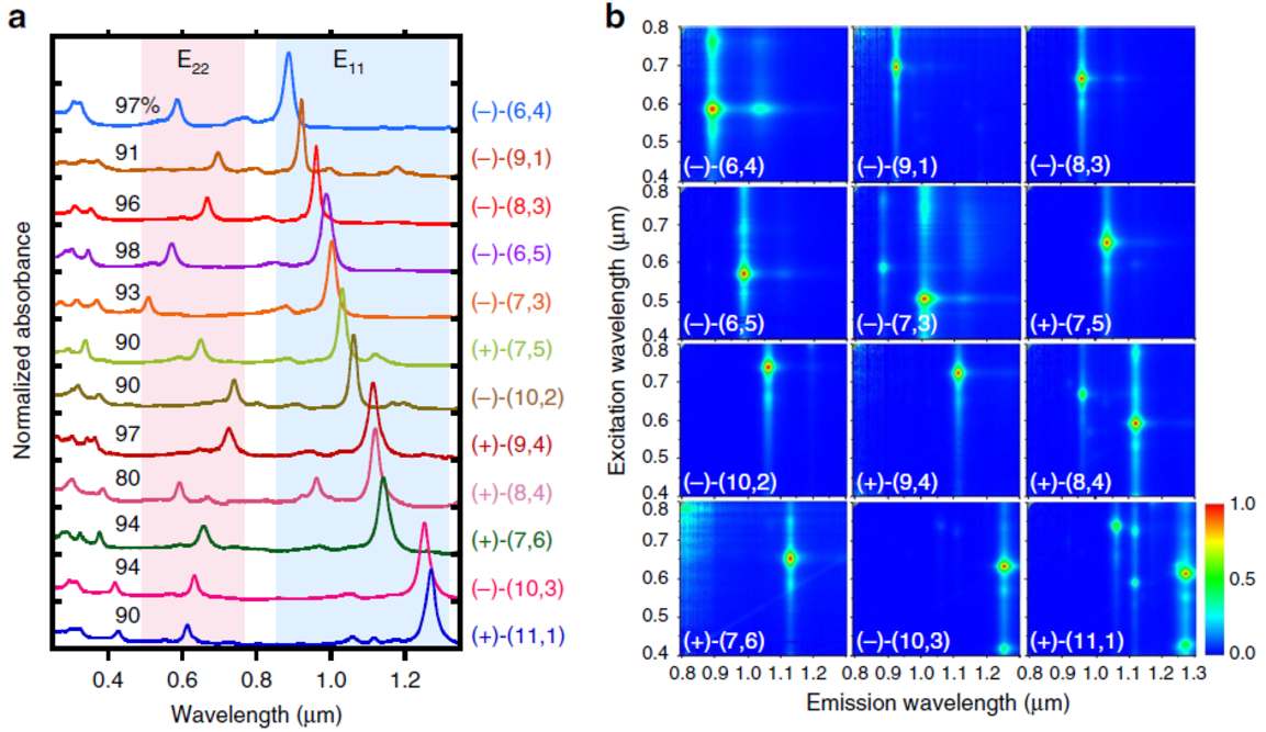 structure-assigned optical spectra of single-walled carbon nanotubes