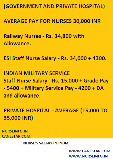 nurse salary in India (government and private)