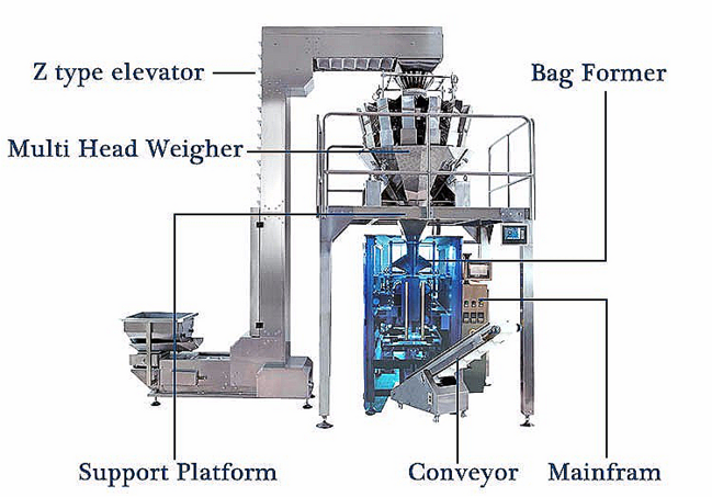 Multi Scale Weigher and Bagging Machine
