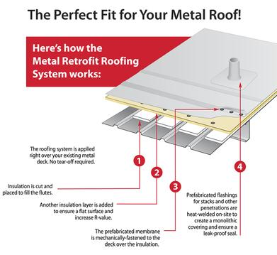 metal retro-fit roof system anatomy; Houston commercial roofing contractor; metal retro-fit installation in Houston; anatomy of commercial metal retro-fit roof system; roofing contractors in Houston