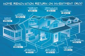 Renovation ROI