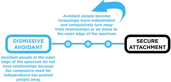 Relationship Avoidant Attachment