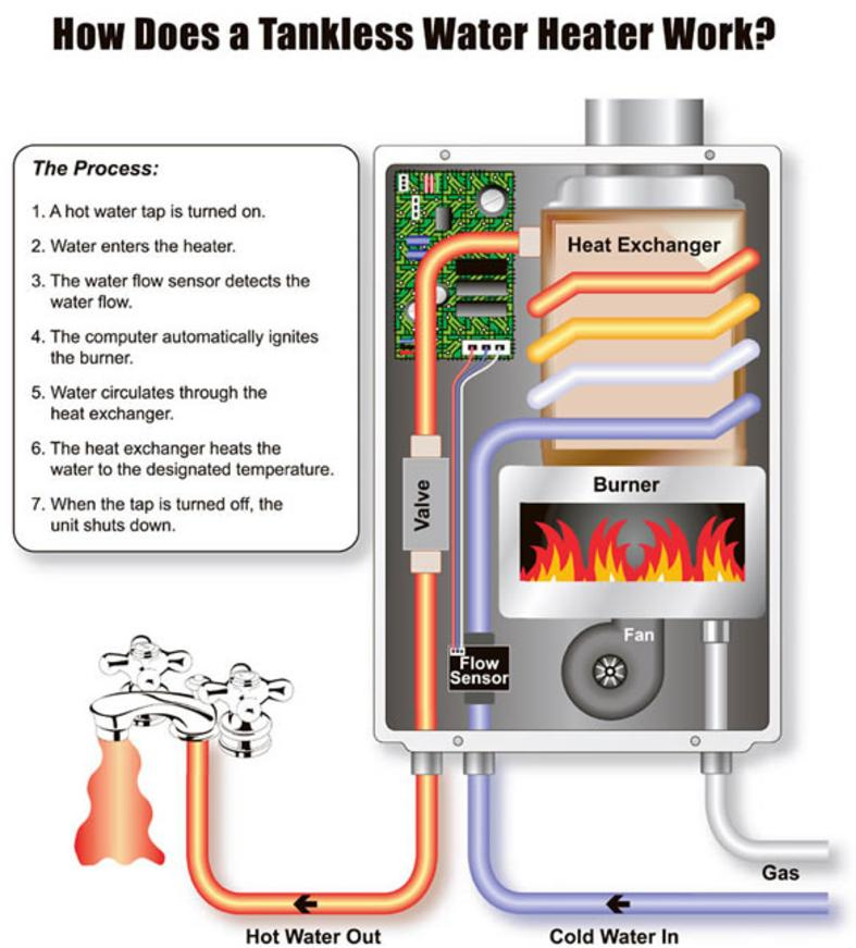 Graphich showing how a tankless water heater works. Water enters the heater, flow sensor detects it, computer ignites the burner, water is heated, when tap is turned off, the tankless shuts down